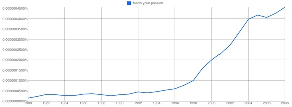 "Is ""Follow your passion"" Good Advice?  Probably not."